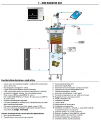 Scaldacqua/scaldabagno a pompa di calore HUB Radiator ACS24